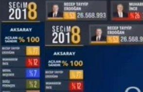 Yandaşlar bakın ne yaptı... AA seçim sonuçlarını günler öncesinden verdi....