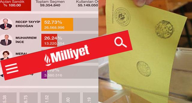 Anadolu Ajansı'ndan sonra Milliyet de 'seçim sonuçlarını' yayınladı....
