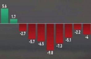 [ANALİZ] İşte krizin grafiği...