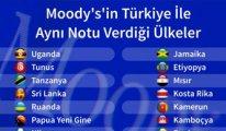 Türkiye, Uganda ve Papua Yeni Gine ile aynı ligde
