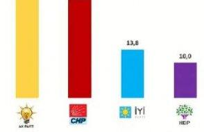 AKP ve CHP arasındaki fark kapandı