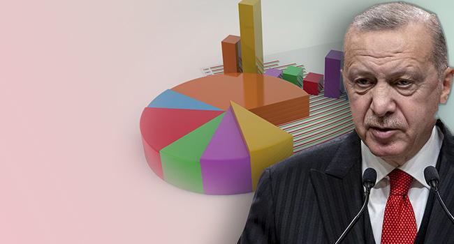 'Anketlere güvenim kalmadı' demişti! AKP'ye yakın araştırma şirketinden cevap geldi