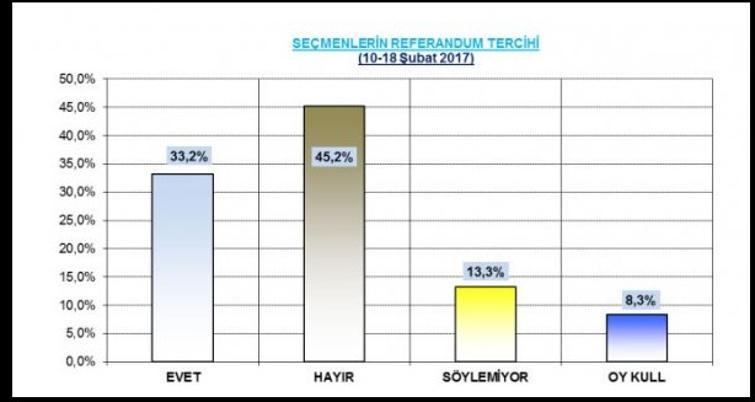 'Evet' diyen HDP'liler 'Evet' diyen MHP'lilerin 3 katı!